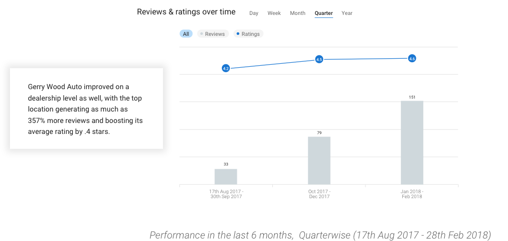 Review Ratings2