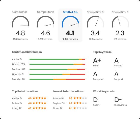 Customer Experience Insights2
