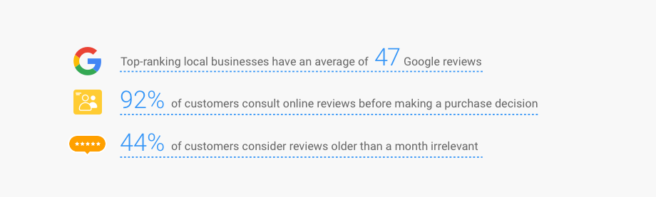 Google Review Quantity And Quality