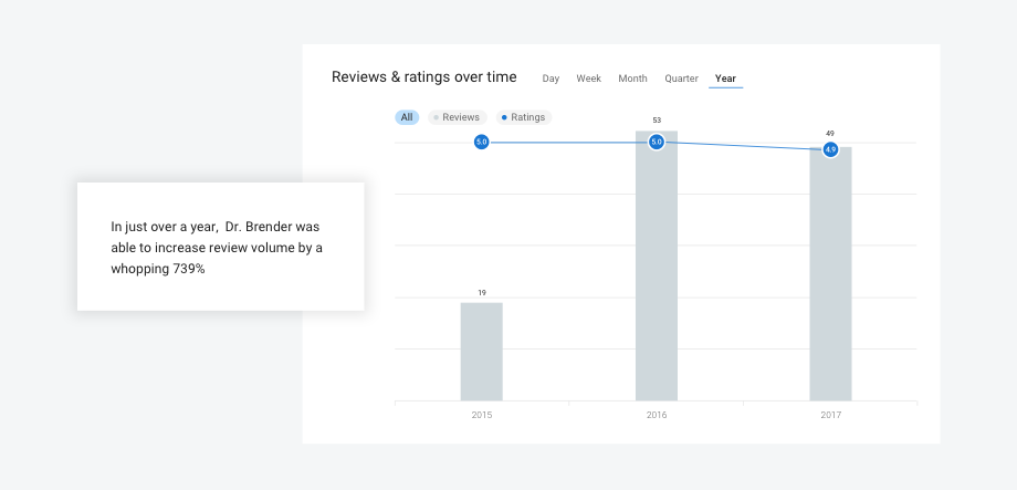 More Google Reviews