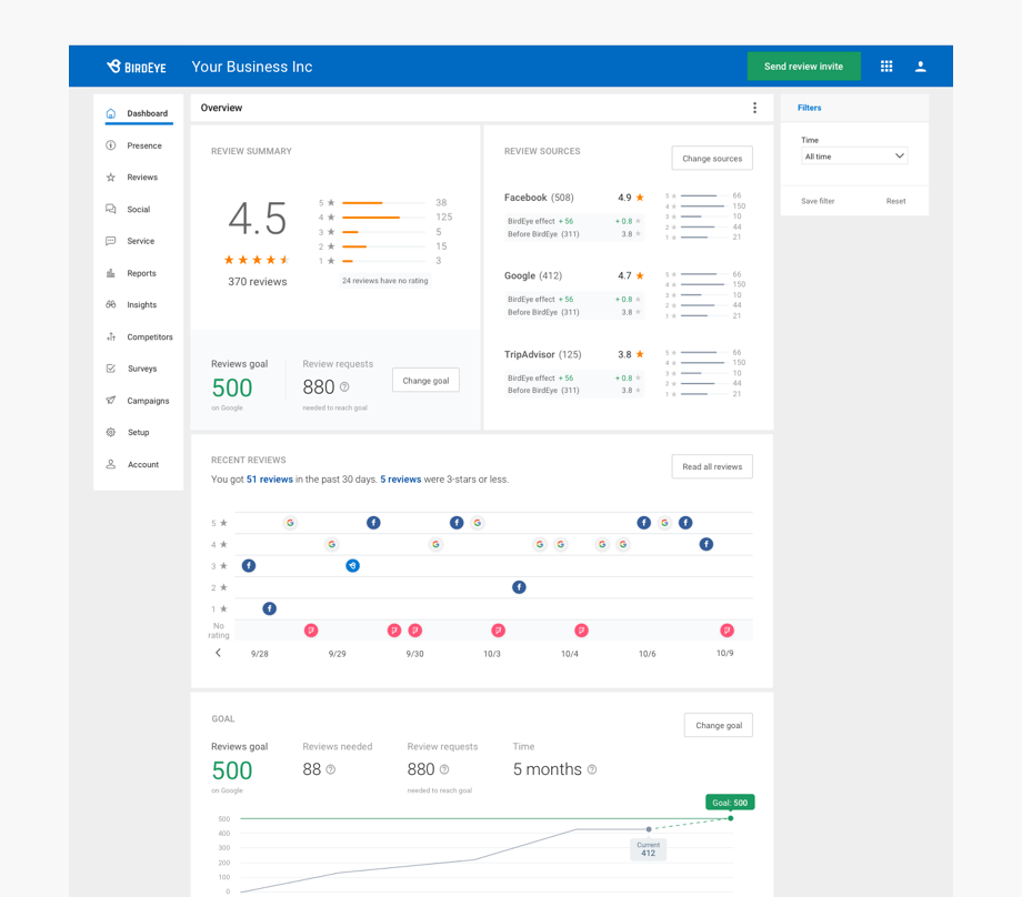 Review Management Tool