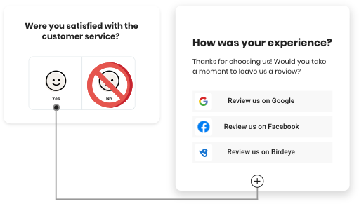 Why Is Review Gating Bad