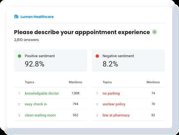 Understand Survey Responses