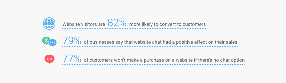 Website Chat Quantity And Quality
