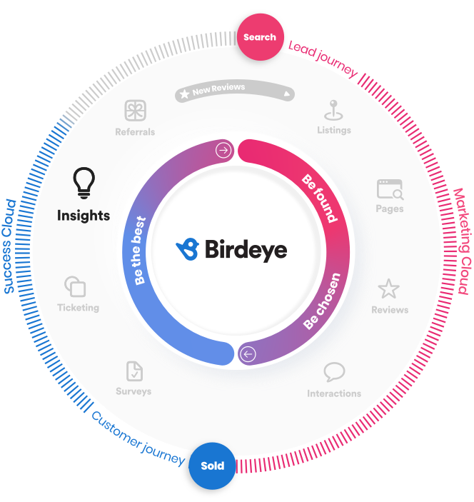 Flywheel Insights